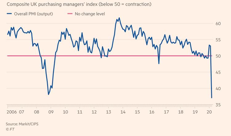 Image Showing the PMI index crashing